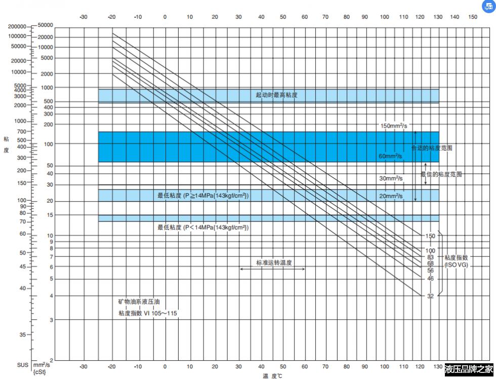 不二越液压泵技术资料-液压油管理方式